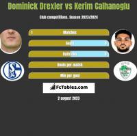 Dominick Drexler vs Kerim Calhanoglu h2h player stats