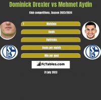 Dominick Drexler vs Mehmet Aydin h2h player stats