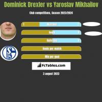 Dominick Drexler vs Yaroslav Mikhailov h2h player stats