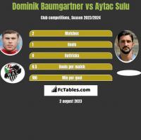 Dominik Baumgartner vs Aytac Sulu h2h player stats