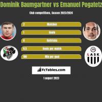 Dominik Baumgartner vs Emanuel Pogatetz h2h player stats
