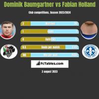 Dominik Baumgartner vs Fabian Holland h2h player stats