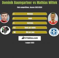 Dominik Baumgartner vs Mathias Wittek h2h player stats