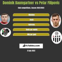 Dominik Baumgartner vs Petar Filipovic h2h player stats