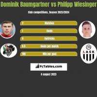 Dominik Baumgartner vs Philipp Wiesinger h2h player stats