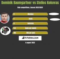 Dominik Baumgartner vs Stelios Kokovas h2h player stats