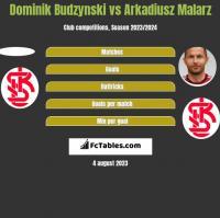 Dominik Budzynski vs Arkadiusz Malarz h2h player stats