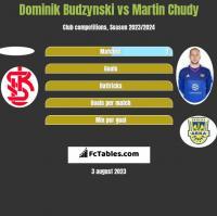 Dominik Budzynski vs Martin Chudy h2h player stats