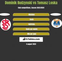 Dominik Budzynski vs Tomasz Loska h2h player stats