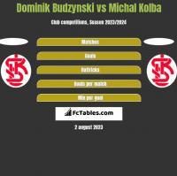 Dominik Budzynski vs Michal Kolba h2h player stats
