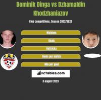 Dominik Dinga vs Dzhamaldin Khodzhaniazov h2h player stats