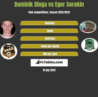 Dominik Dinga vs Egor Sorokin h2h player stats
