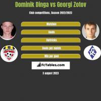 Dominik Dinga vs Georgi Zotov h2h player stats