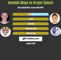 Dominik Dinga vs Gregor Balazic h2h player stats
