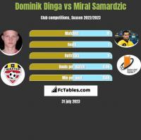 Dominik Dinga vs Miral Samardzic h2h player stats