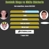Dominik Dinga vs Nikita Chicherin h2h player stats