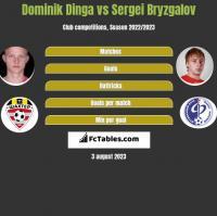 Dominik Dinga vs Sergei Bryzgalov h2h player stats
