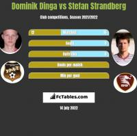 Dominik Dinga vs Stefan Strandberg h2h player stats
