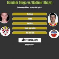 Dominik Dinga vs Vladimir Khozin h2h player stats