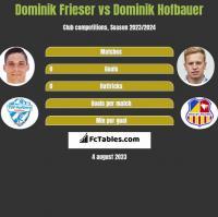 Dominik Frieser vs Dominik Hofbauer h2h player stats