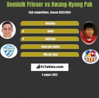 Dominik Frieser vs Kwang-Ryong Pak h2h player stats