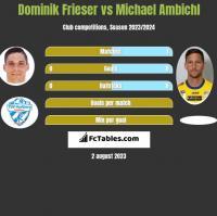 Dominik Frieser vs Michael Ambichl h2h player stats