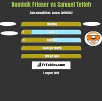Dominik Frieser vs Samuel Tetteh h2h player stats