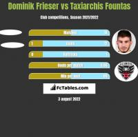 Dominik Frieser vs Taxiarchis Fountas h2h player stats