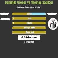 Dominik Frieser vs Thomas Sabitzer h2h player stats