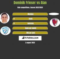 Dominik Frieser vs Alan h2h player stats
