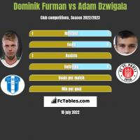 Dominik Furman vs Adam Dźwigała h2h player stats