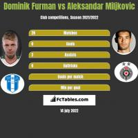 Dominik Furman vs Aleksandar Miljkovic h2h player stats