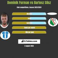 Dominik Furman vs Bartosz Slisz h2h player stats