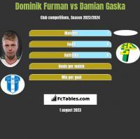 Dominik Furman vs Damian Gaska h2h player stats