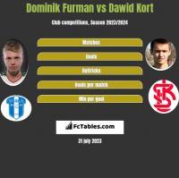 Dominik Furman vs Dawid Kort h2h player stats