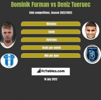 Dominik Furman vs Deniz Tueruec h2h player stats