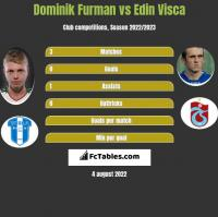 Dominik Furman vs Edin Visca h2h player stats