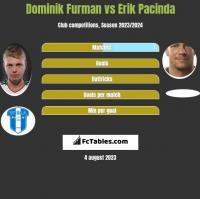 Dominik Furman vs Erik Pacinda h2h player stats