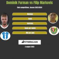Dominik Furman vs Filip Markovic h2h player stats