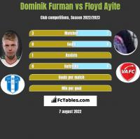Dominik Furman vs Floyd Ayite h2h player stats