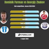 Dominik Furman vs Georgiy Zhukov h2h player stats