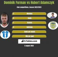 Dominik Furman vs Hubert Adamczyk h2h player stats