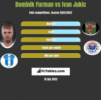 Dominik Furman vs Ivan Jukic h2h player stats