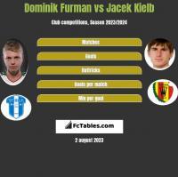 Dominik Furman vs Jacek Kiełb h2h player stats