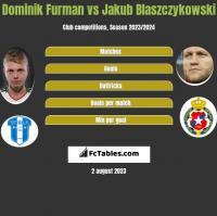 Dominik Furman vs Jakub Blaszczykowski h2h player stats