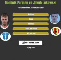 Dominik Furman vs Jakub Łukowski h2h player stats