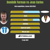 Dominik Furman vs Jean Carlos h2h player stats