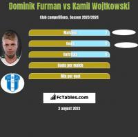 Dominik Furman vs Kamil Wojtkowski h2h player stats