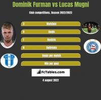 Dominik Furman vs Lucas Mugni h2h player stats
