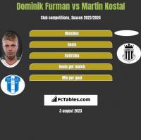 Dominik Furman vs Martin Kostal h2h player stats